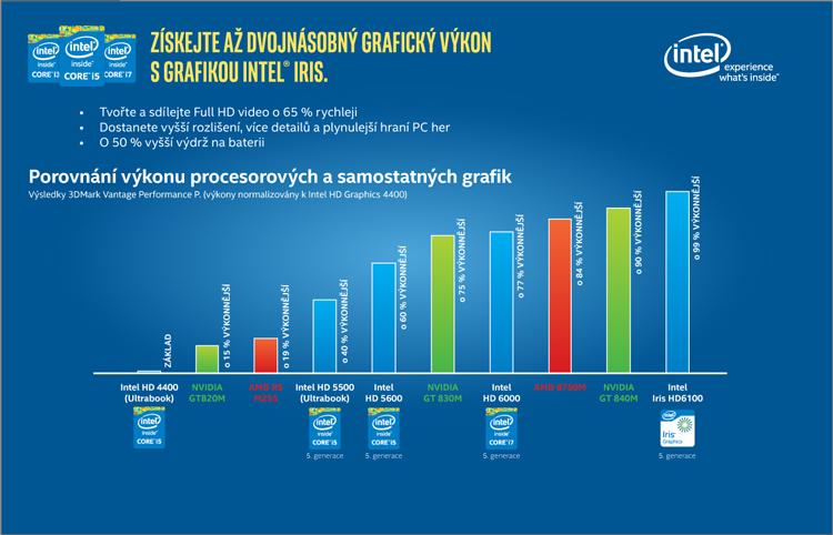 Porovnání výkonů procesorů Intel Core