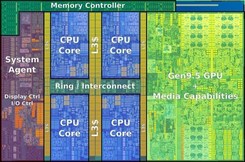 Vnitřní uspořádání pčtyřjádrového procesoru Intel Kaby Lake.