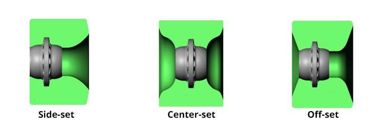 Pozice středu koleček, Side-set, Center-set, Off-set