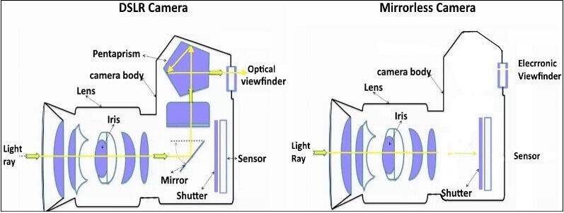 Bezzrcadlovka vs. DSLR
