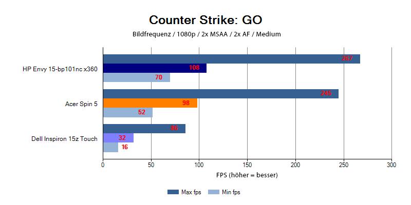 Leistung der HP Envy 15 im Spiel Counter-Strike: Global Offensive
