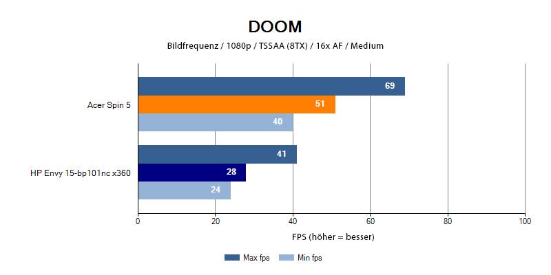 HP Envy 15 im Spiel Doom