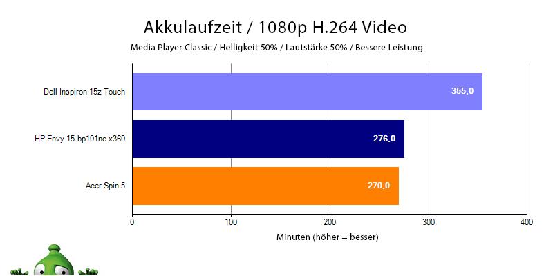 Akkulaufzeit HP Envy 15 beim Betrachten von H.264 Filmen in 1080p