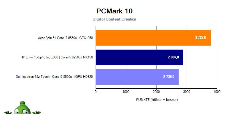 HP Envy 15 – PCMark 10 Digital Content Creation