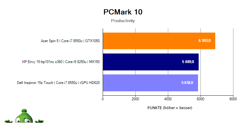 HP Envy 15 – PCMark 10 Productivity