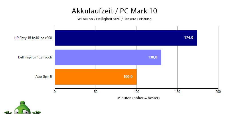 Batterielaufzeit HP Envy 15 bei Benchmarku PCMark