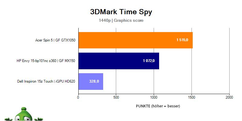 HP Envy 15 – 3DMark Time Spy