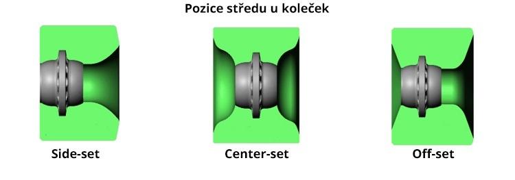 Pozice středu koleček